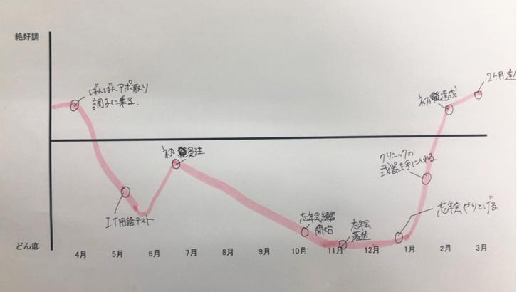 奥野さんモチベーションマップ