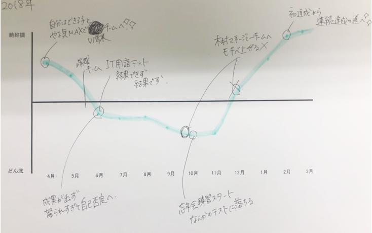 塚越作成モチベーションマップ
