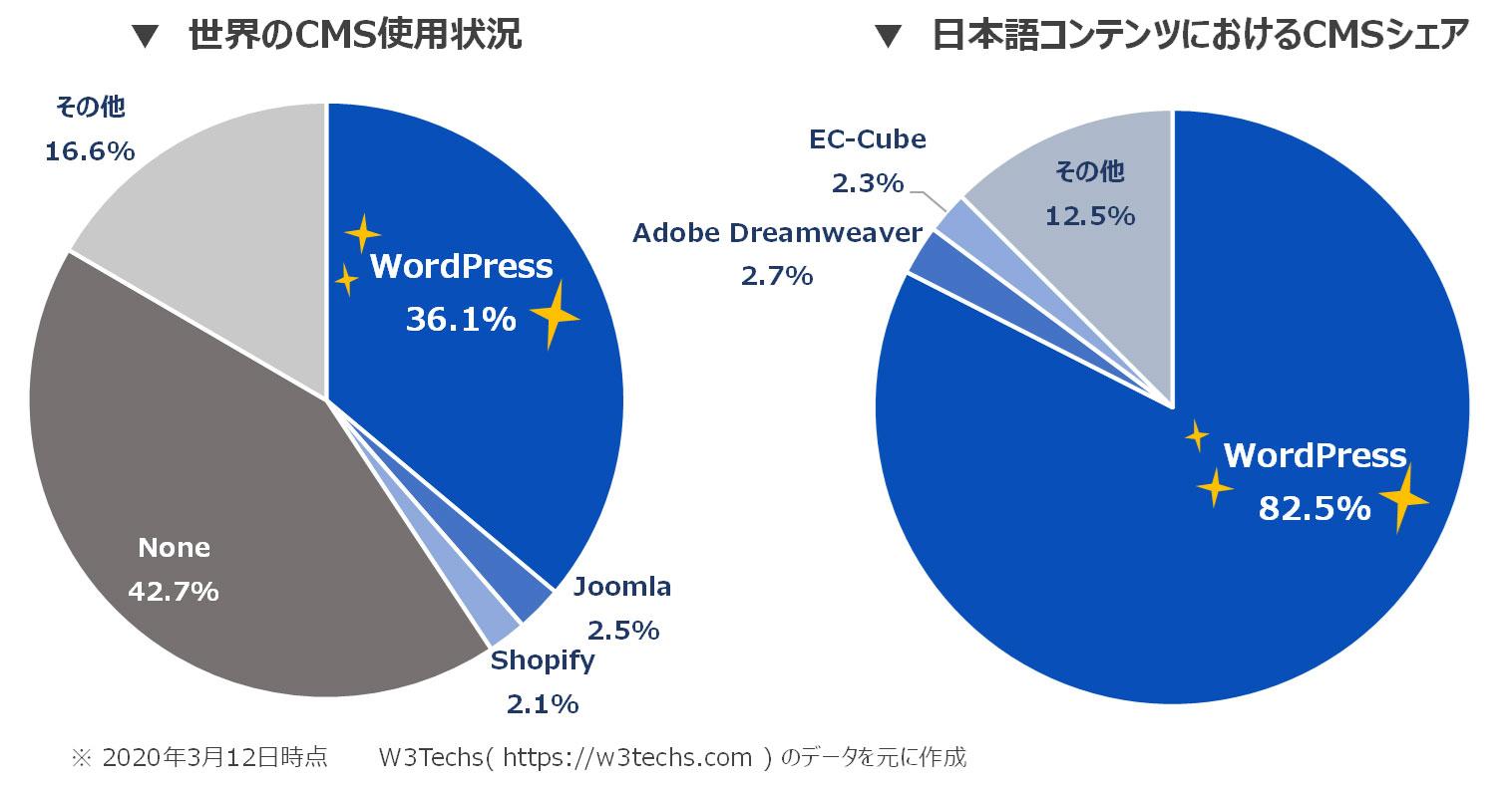 【修正】グラフ